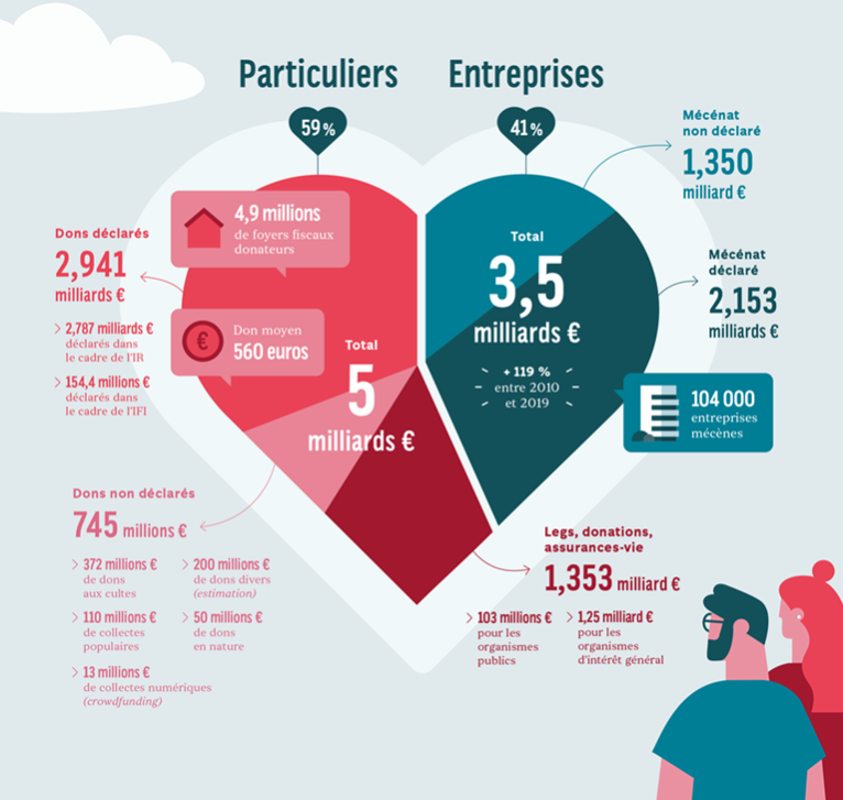 Diagramme des répartitions donation particuliers et donations entreprises. Les entreprises, 41%, ont donné 3.5 milliards d'euros, tandis que les particuliers, 59%, ont donné 5 milliards d'euros.